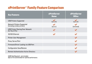 xPrintServer Home vs. Office Comparison