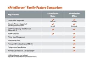 xPrintServer Home vs. Office Comparison