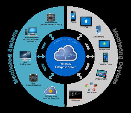 Pulseway Enterprise Server
