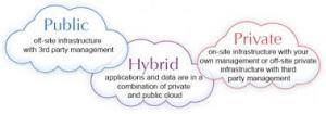 Public Hybrid Private